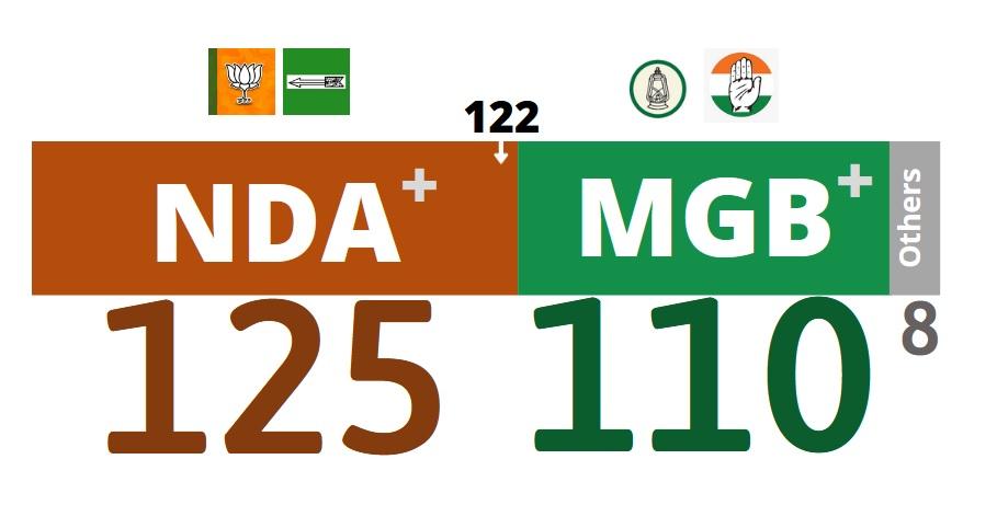 बिहार चुनाव 2020  फाइनल रिजल्ट और जनता का फैसला